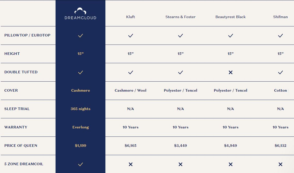 DreamCloud Sleep Mattress Reviews - Luxury Hybrid Mattresses Comparison