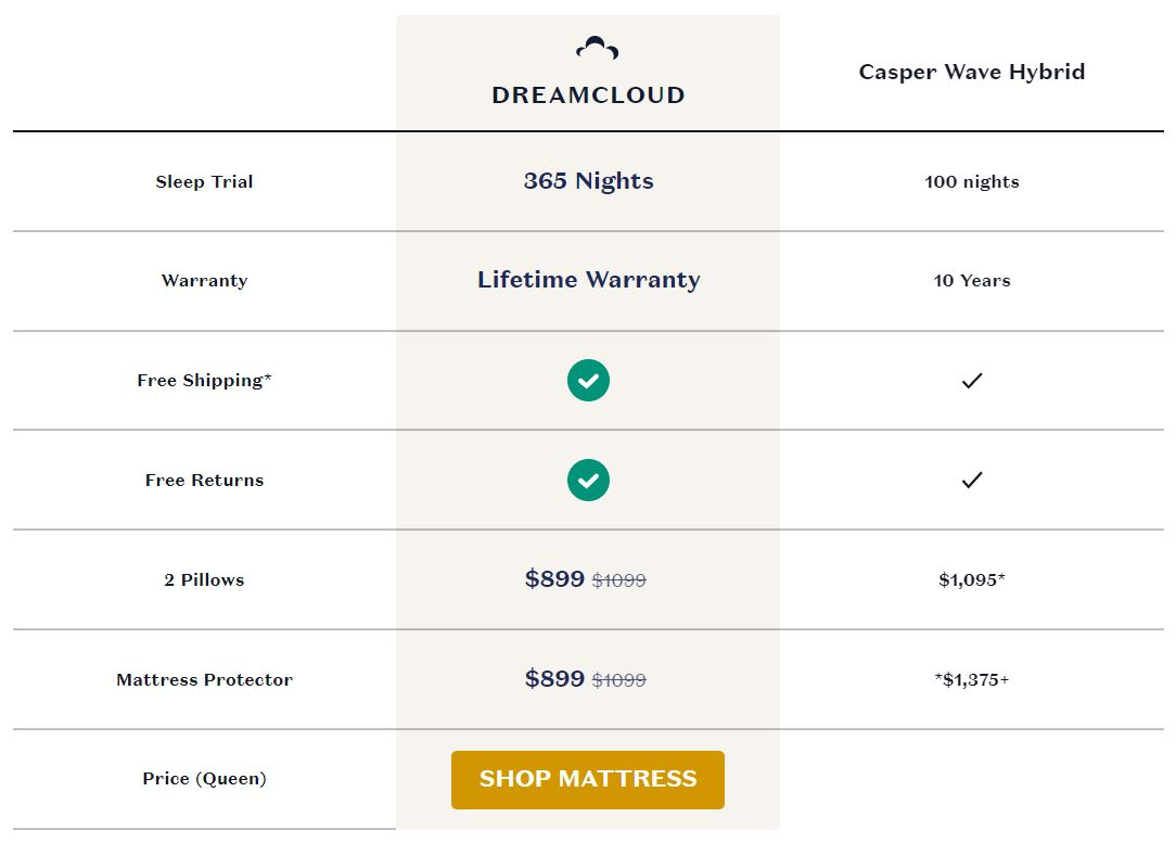 DreamCloud vs. Casper Wave Mattress