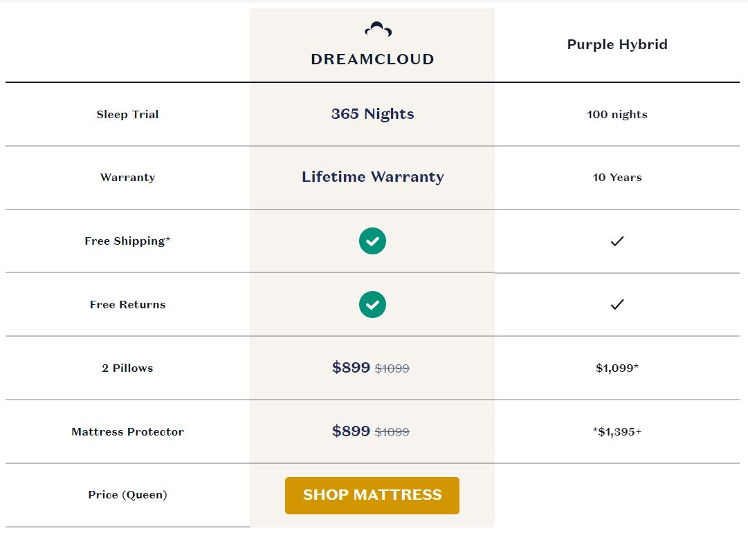 DreamCloud vs. Purple Hybrid Mattress
