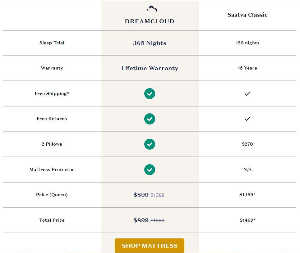 DreamCloud vs. Saatava Classic Mattress